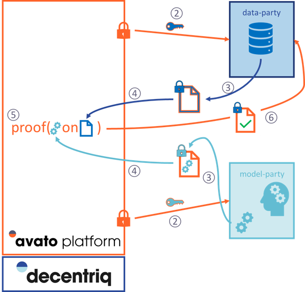 Trusted Model Verification in avato