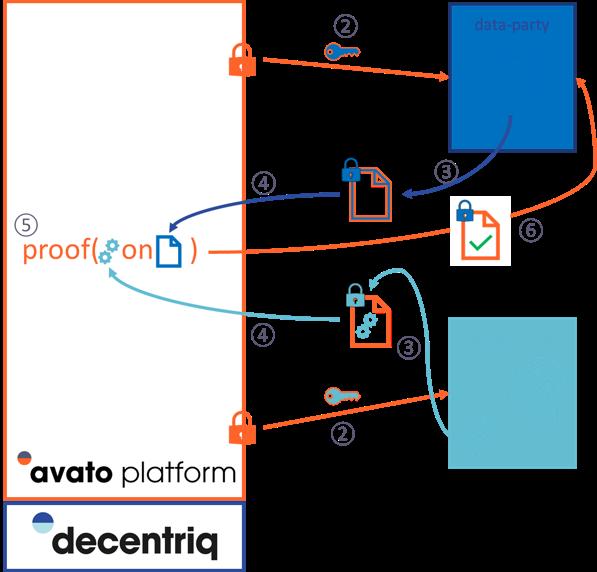 Trusted Model Verification in avato
