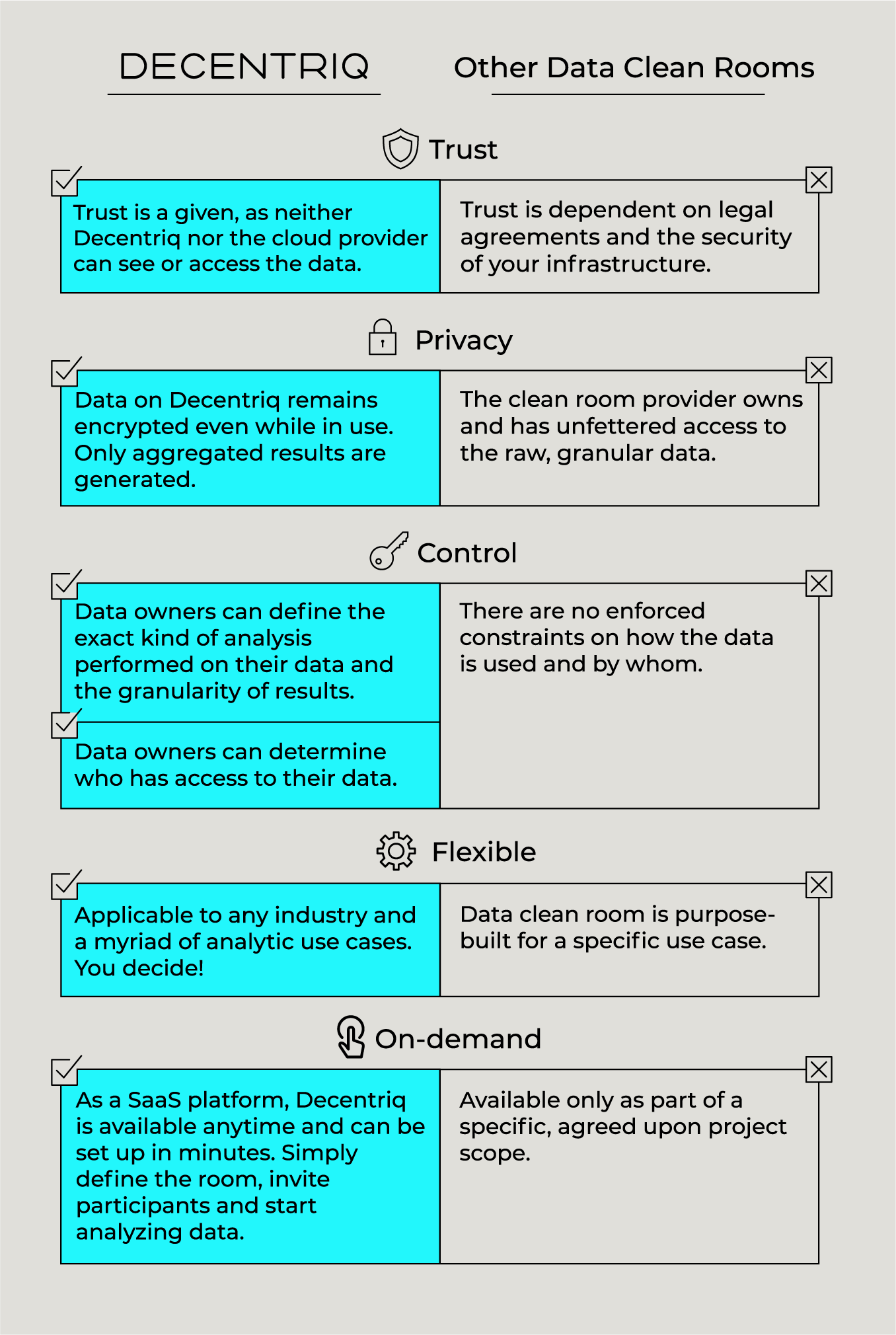 How Decentriq's data clean rooms stand out from the others